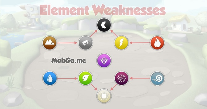 dragon mania legends elemental weaknessess